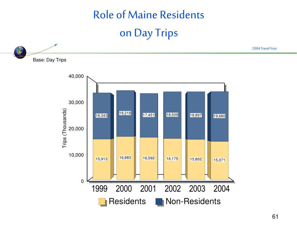 Role of Maine Residents