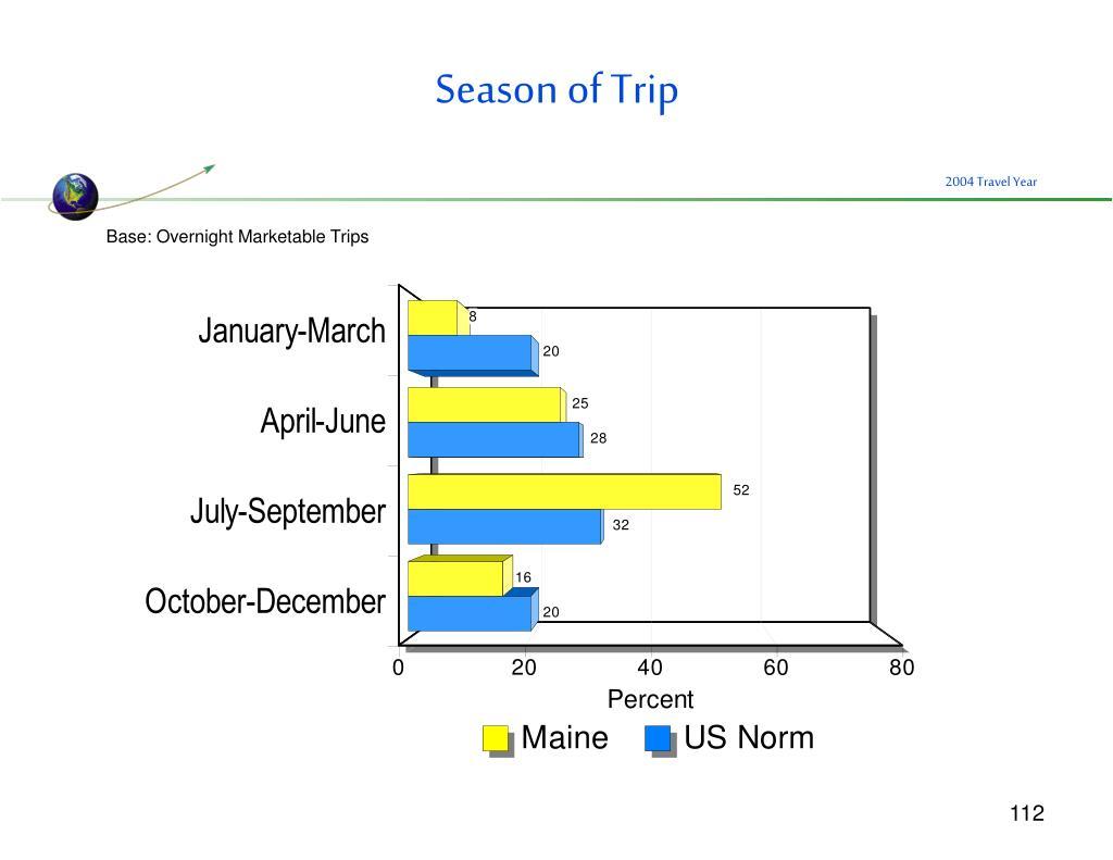 Season of Trip