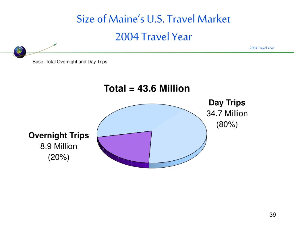 Size of Maine's U.S. Travel Market