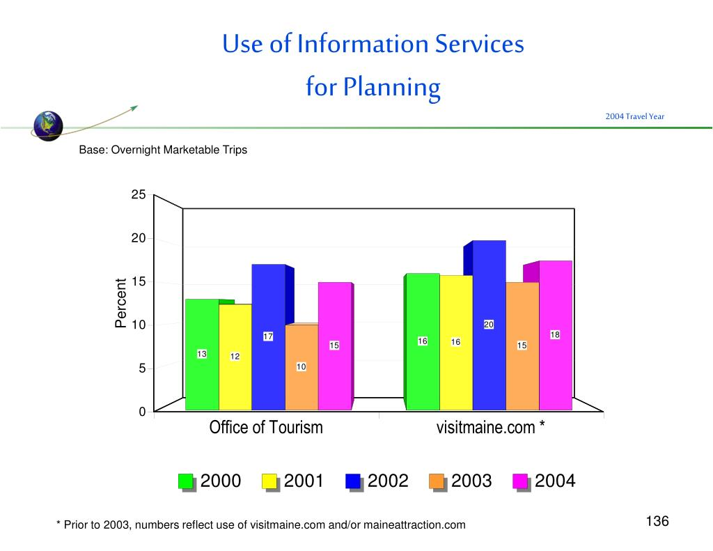 Use of Information Services
