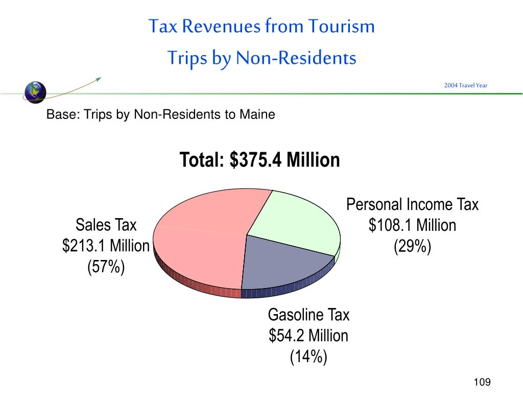 Tax Revenues from Tourism