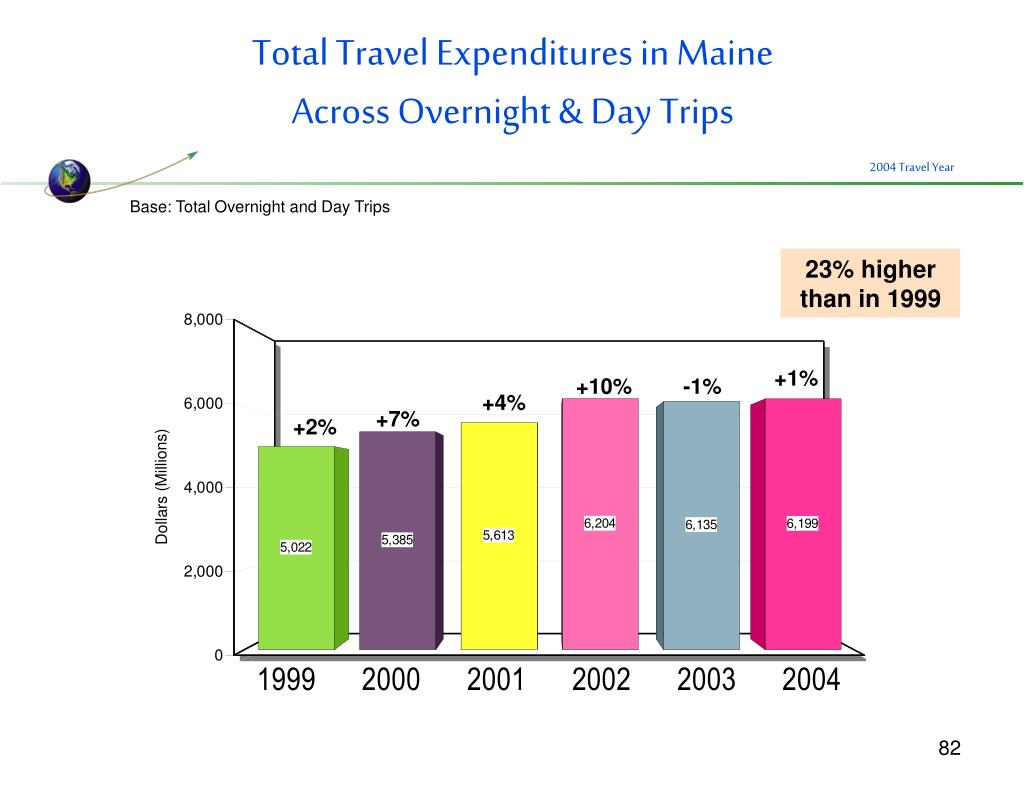 Total Travel Expenditures in Maine