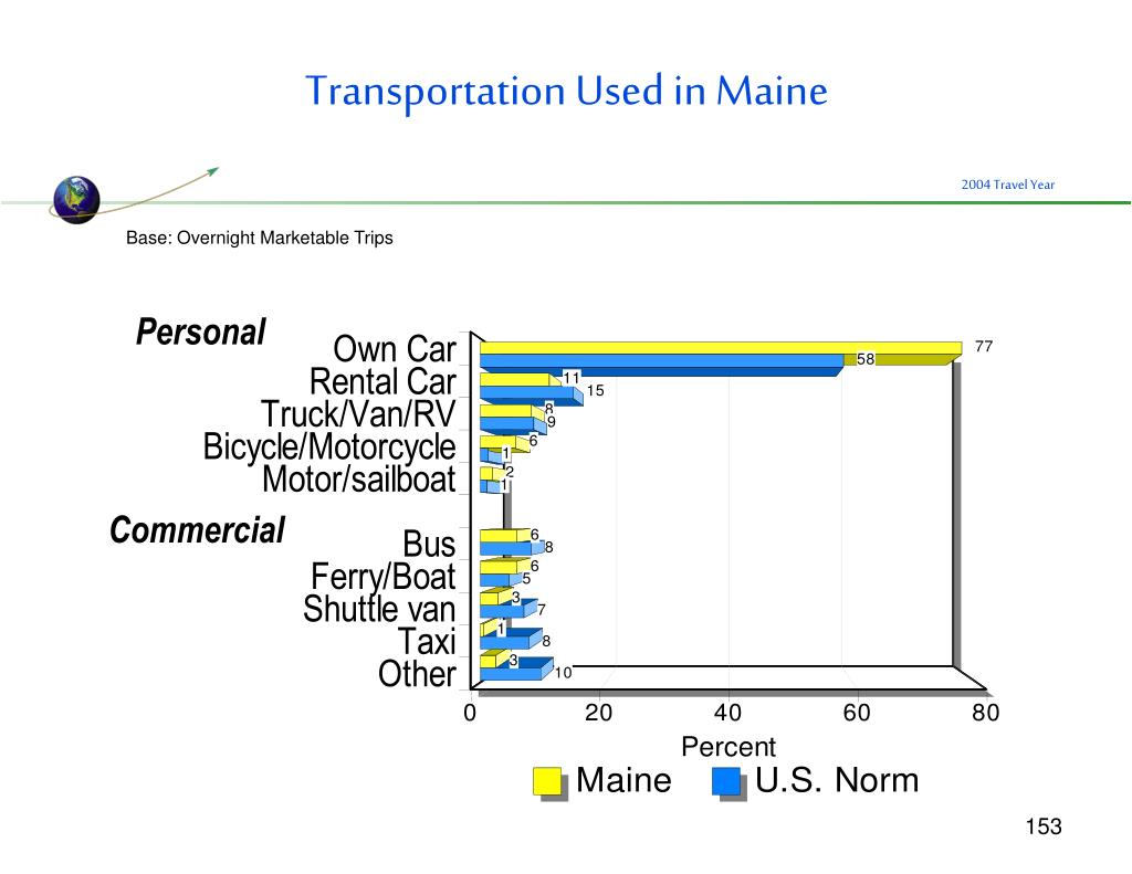 Transportation Used in Maine