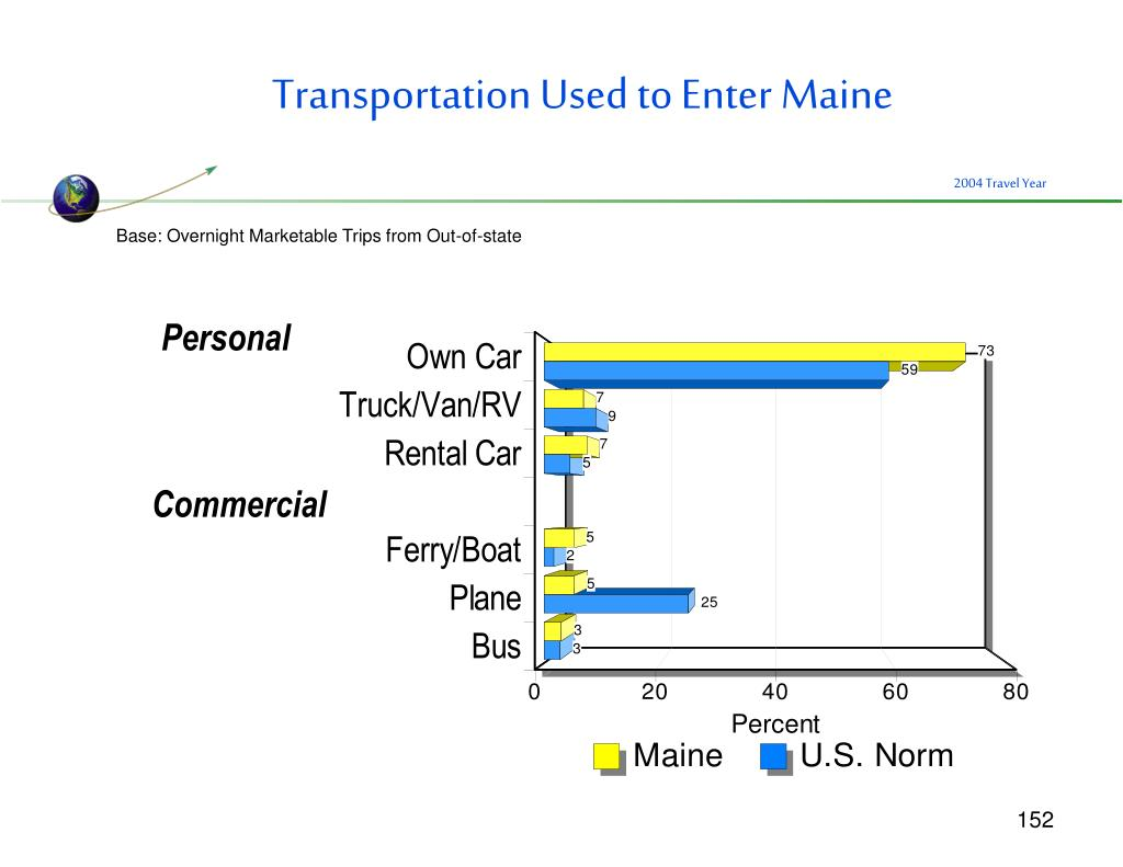 Transportation Used to Enter Maine