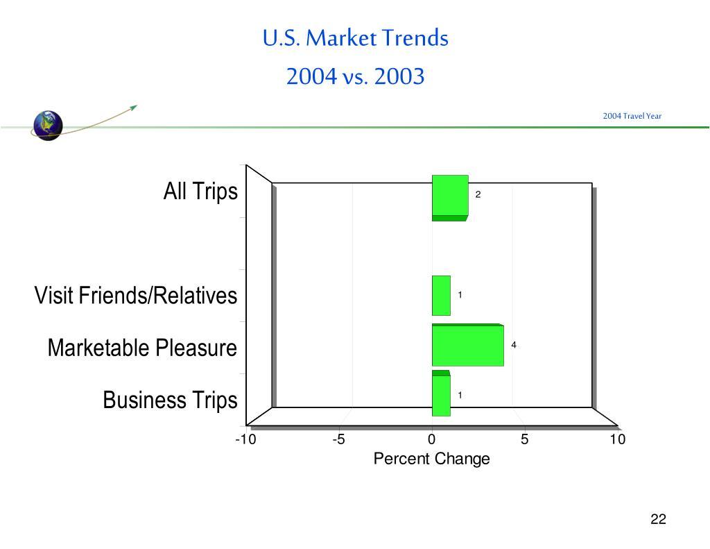 U.S. Market Trends