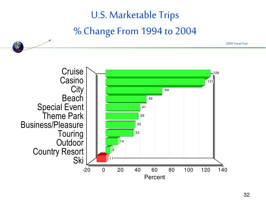 U.S. Marketable Trips