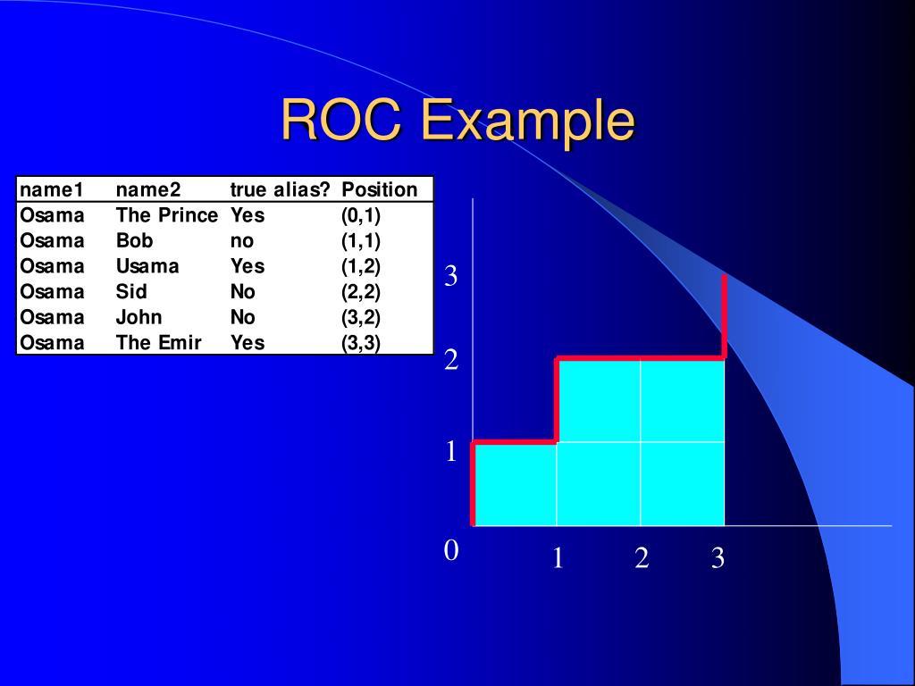ROC Example
