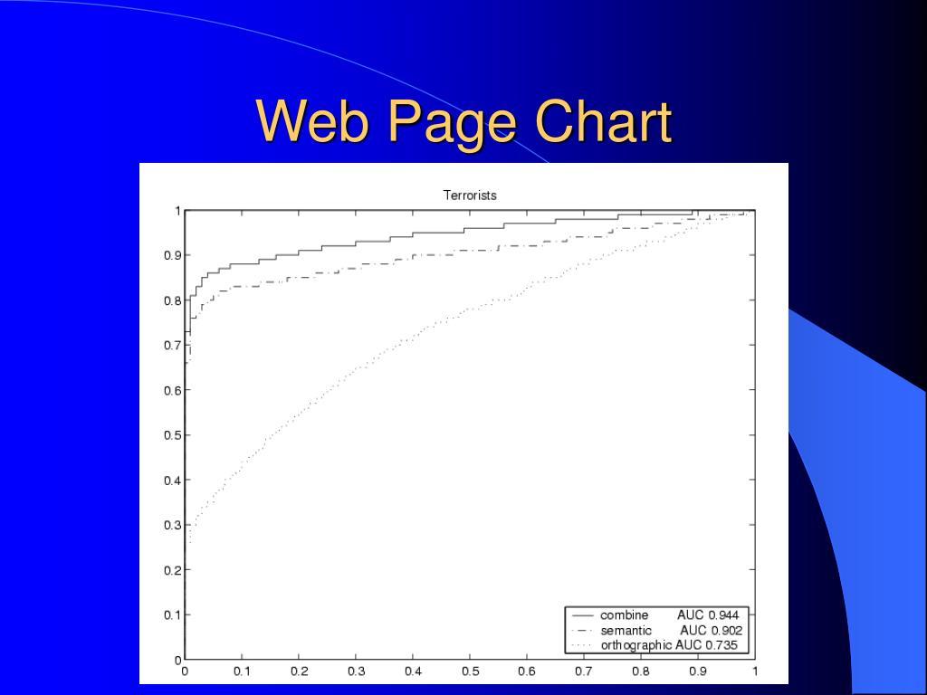 Web Page Chart