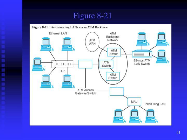 Figure 8-21