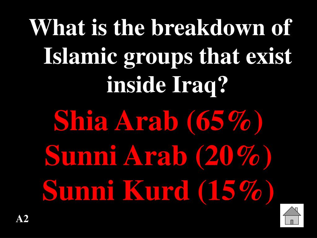 What is the breakdown of Islamic groups that exist inside Iraq?