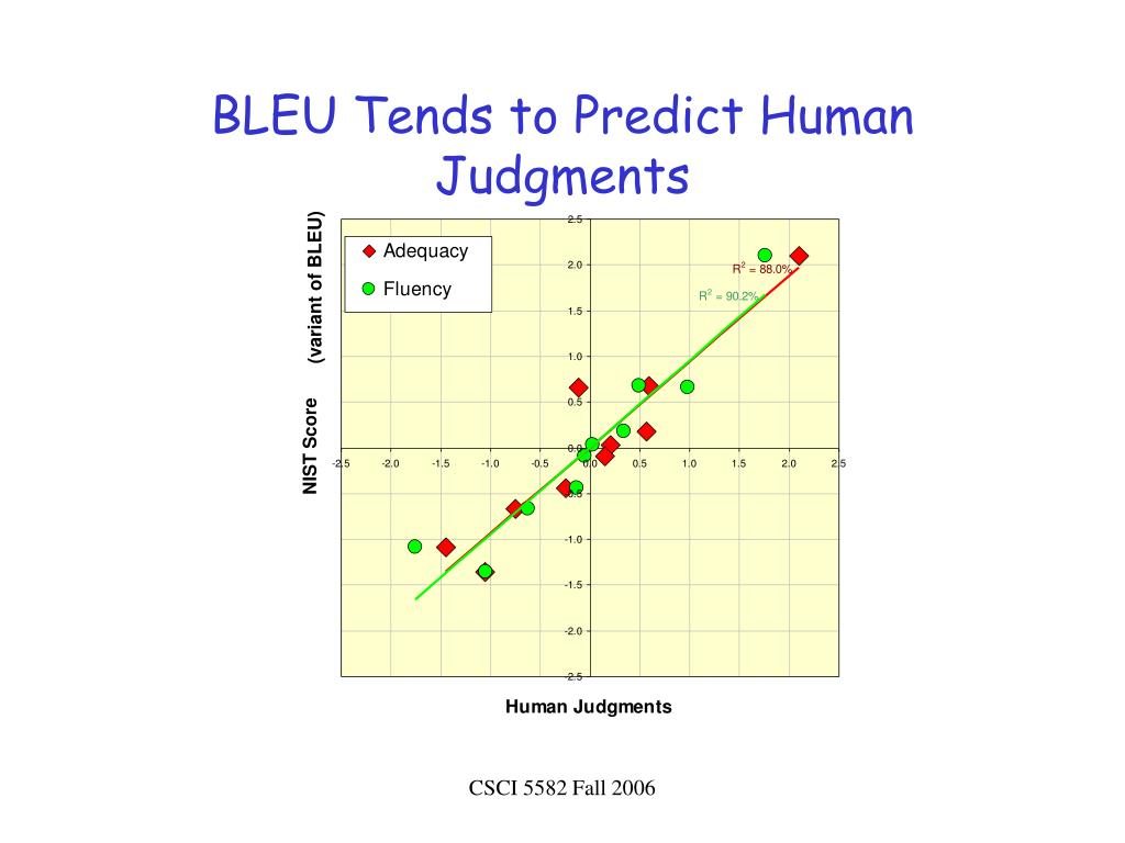 BLEU Tends to Predict Human Judgments