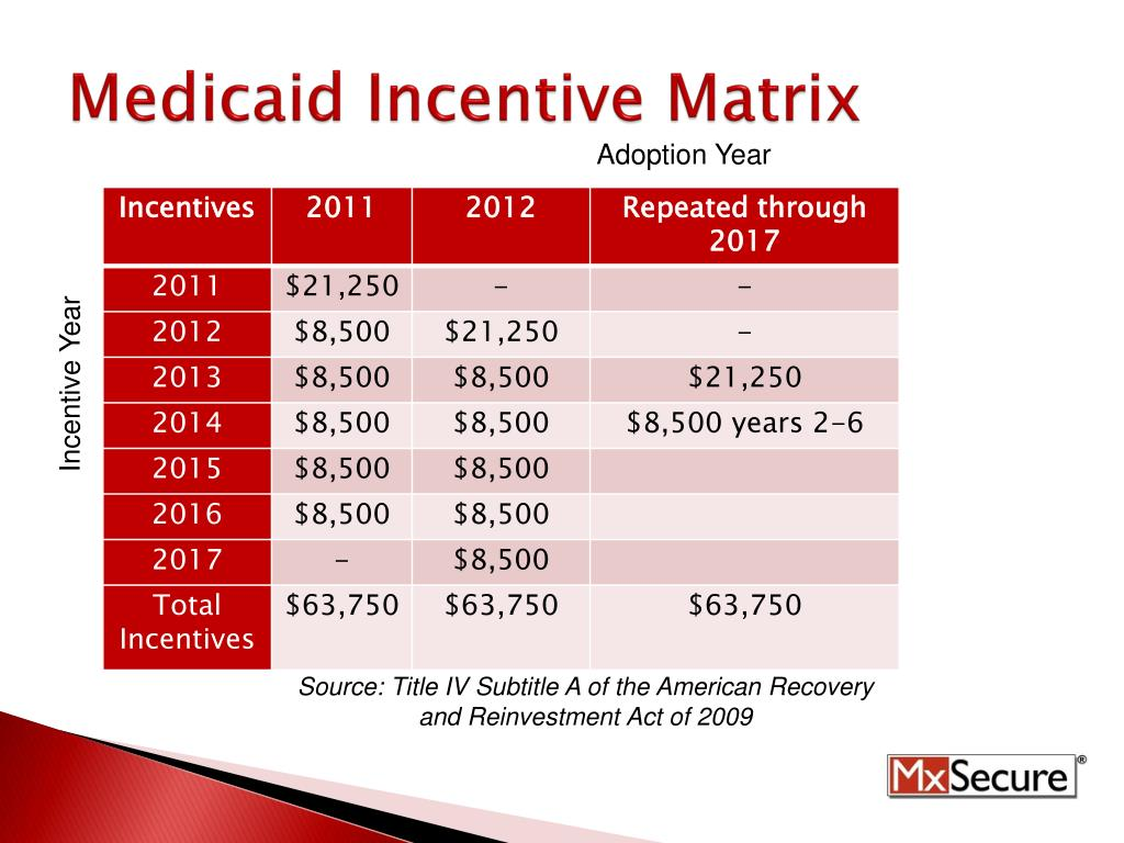 Medicaid Incentive Matrix