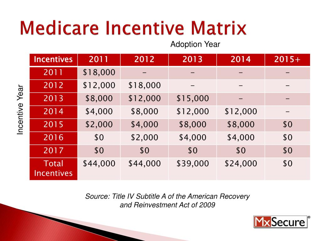 Medicare Incentive Matrix