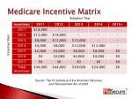 medicare incentive matrix