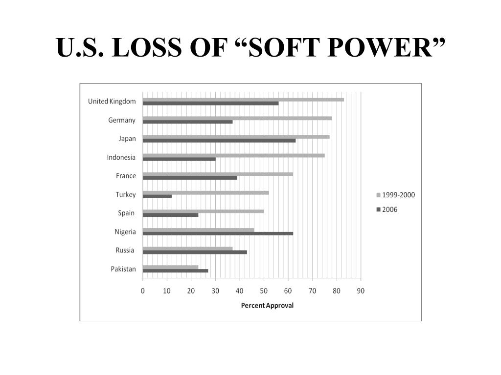 "U.S. LOSS OF ""SOFT POWER"""