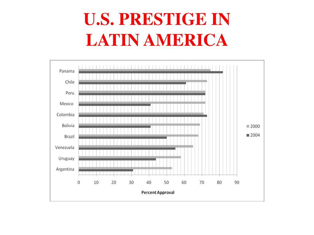 U.S. PRESTIGE IN