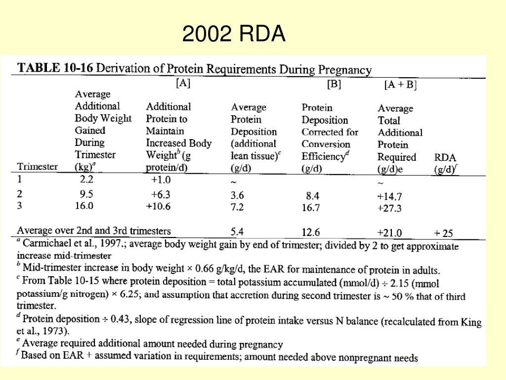 2002 RDA