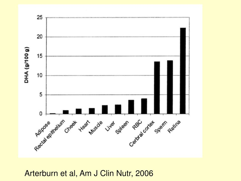 Arterburn et al, Am J Clin Nutr, 2006