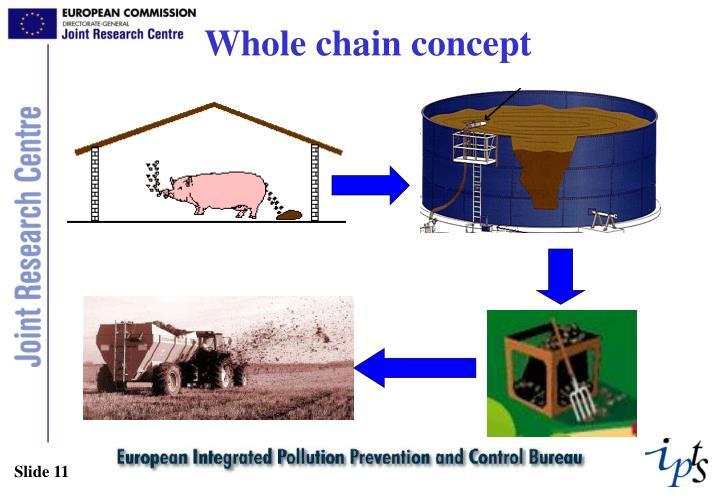 Whole chain concept