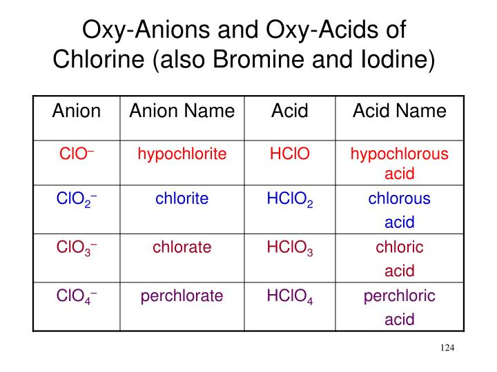 Oxy-Anions and Oxy-Acids of