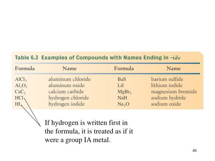 If hydrogen is written first in the formula, it is treated as if it were a group IA metal.