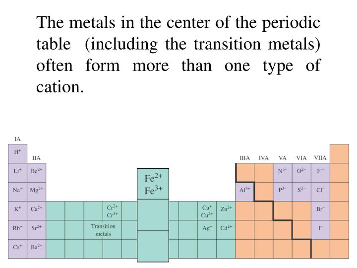 The metals in the center of the periodic table  (including the transition metals) often form more than one type of cation.
