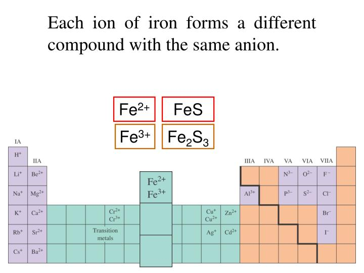 Each ion of iron forms a different compound with the same anion.