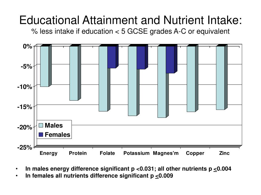 Educational Attainment and Nutrient Intake: