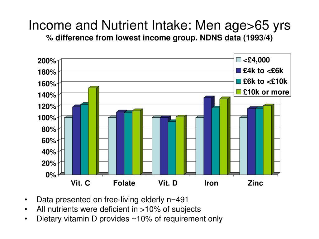 Income and Nutrient Intake: Men age>65 yrs