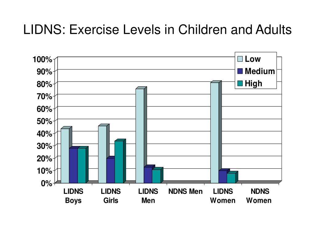 LIDNS: Exercise Levels in Children and Adults