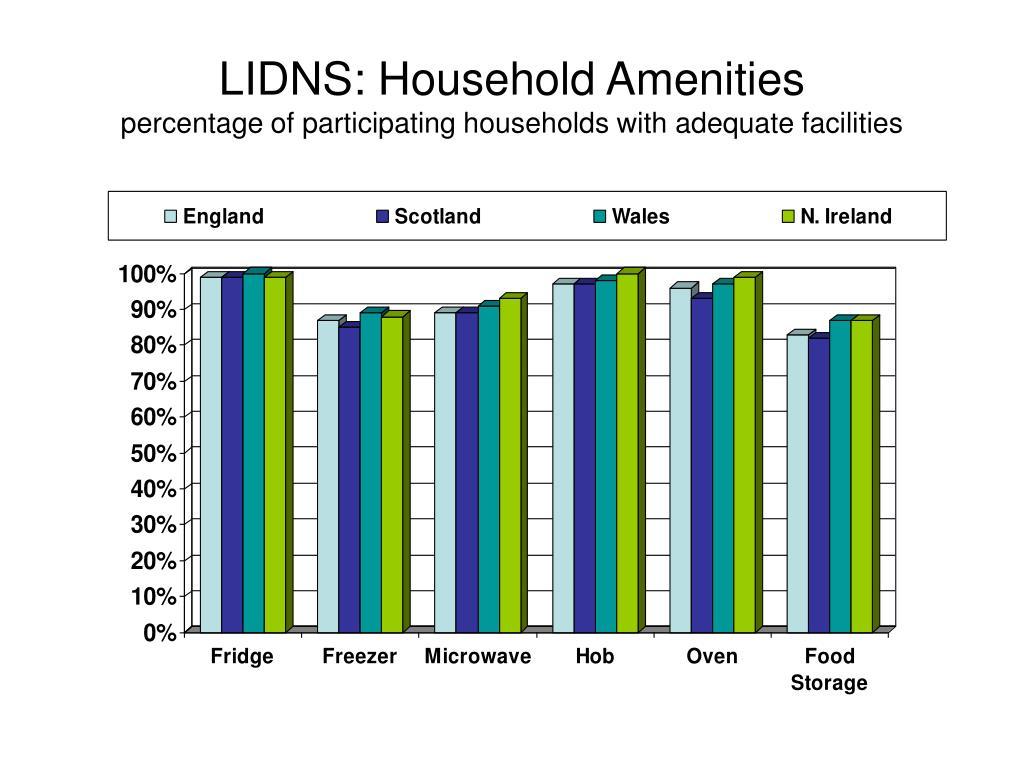 LIDNS: Household Amenities