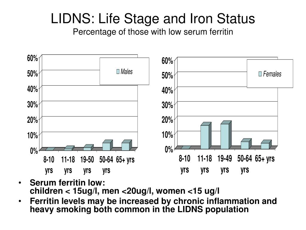 LIDNS: Life Stage and Iron Status