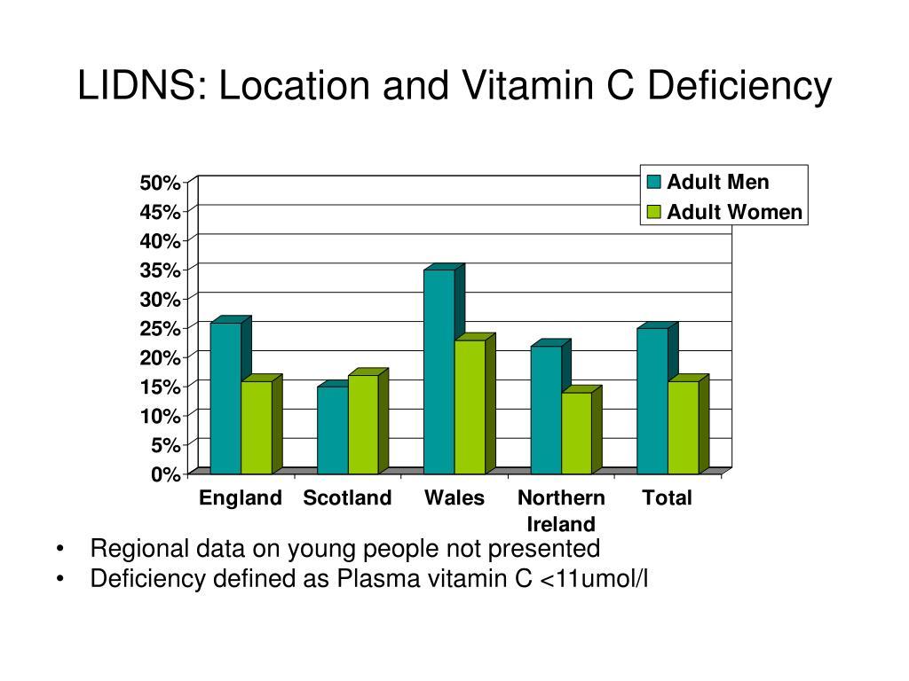 LIDNS: Location and Vitamin C Deficiency