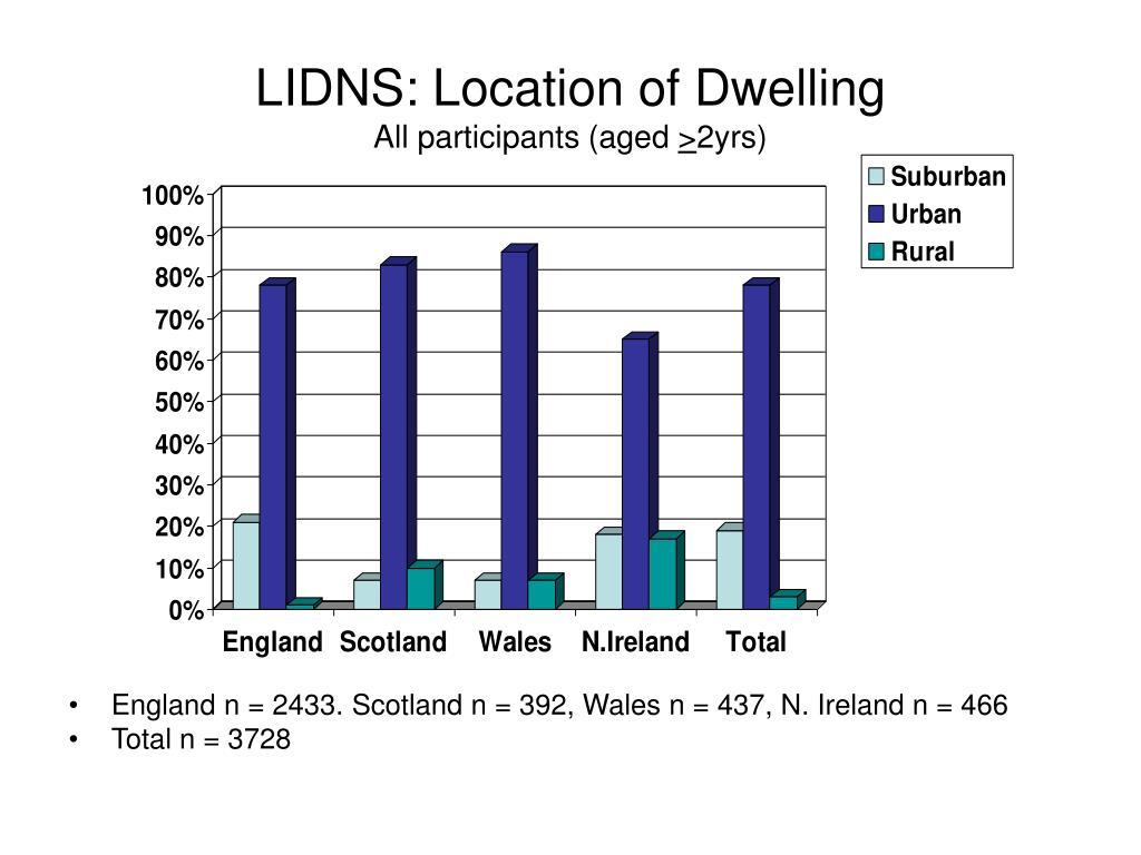 LIDNS: Location of Dwelling