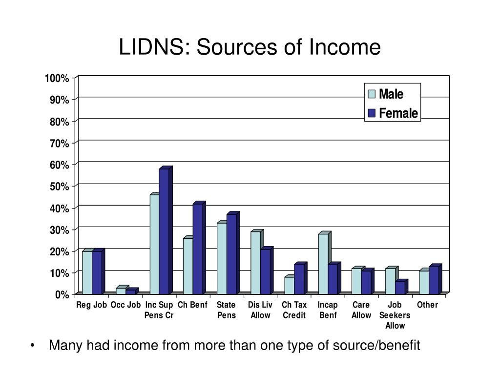 LIDNS: Sources of Income