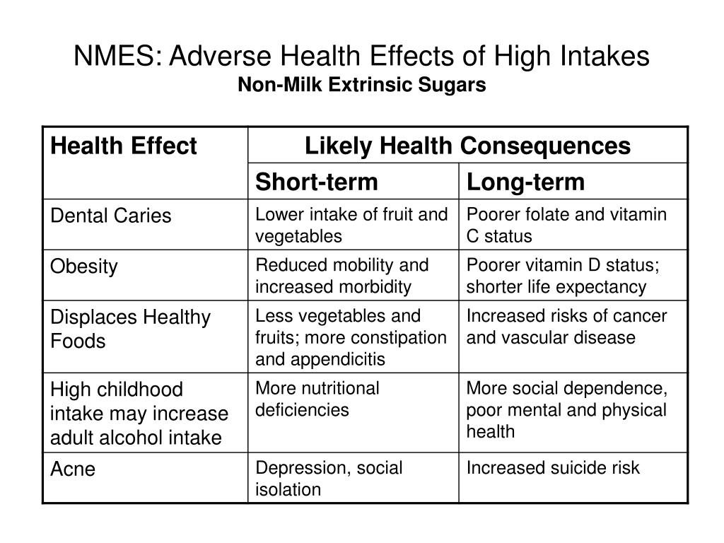NMES: Adverse Health Effects of High Intakes