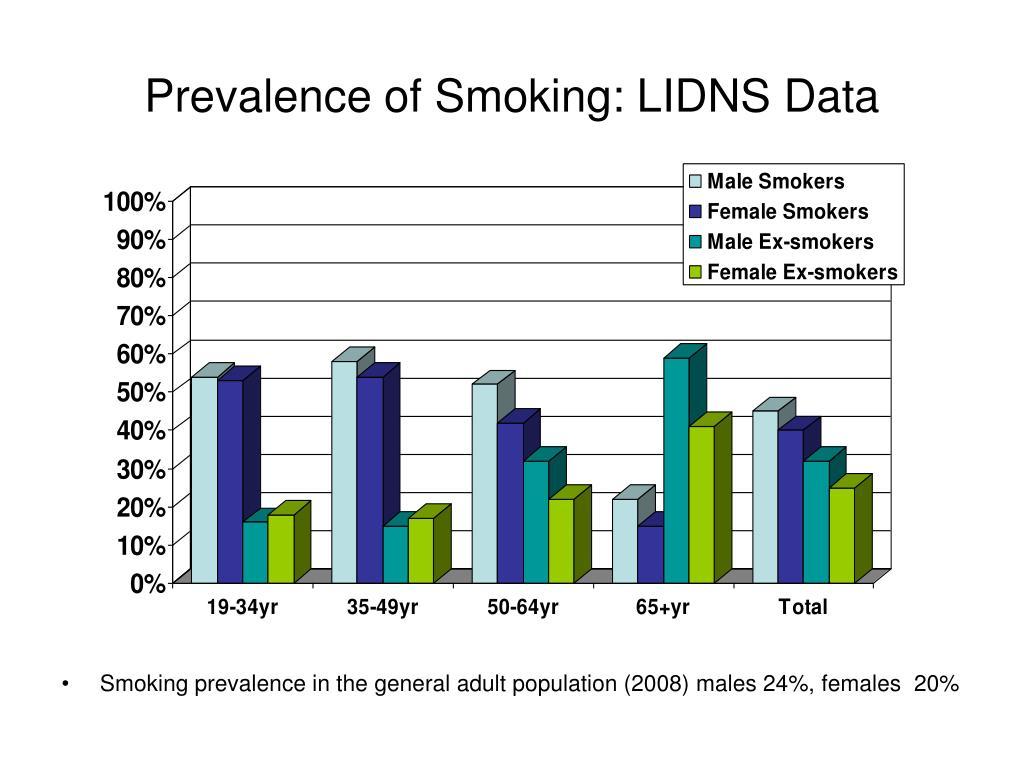 Prevalence of Smoking: LIDNS Data