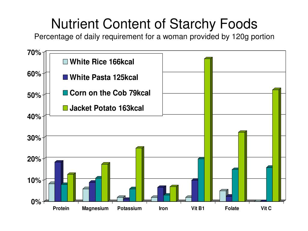 Nutrient Content of Starchy Foods