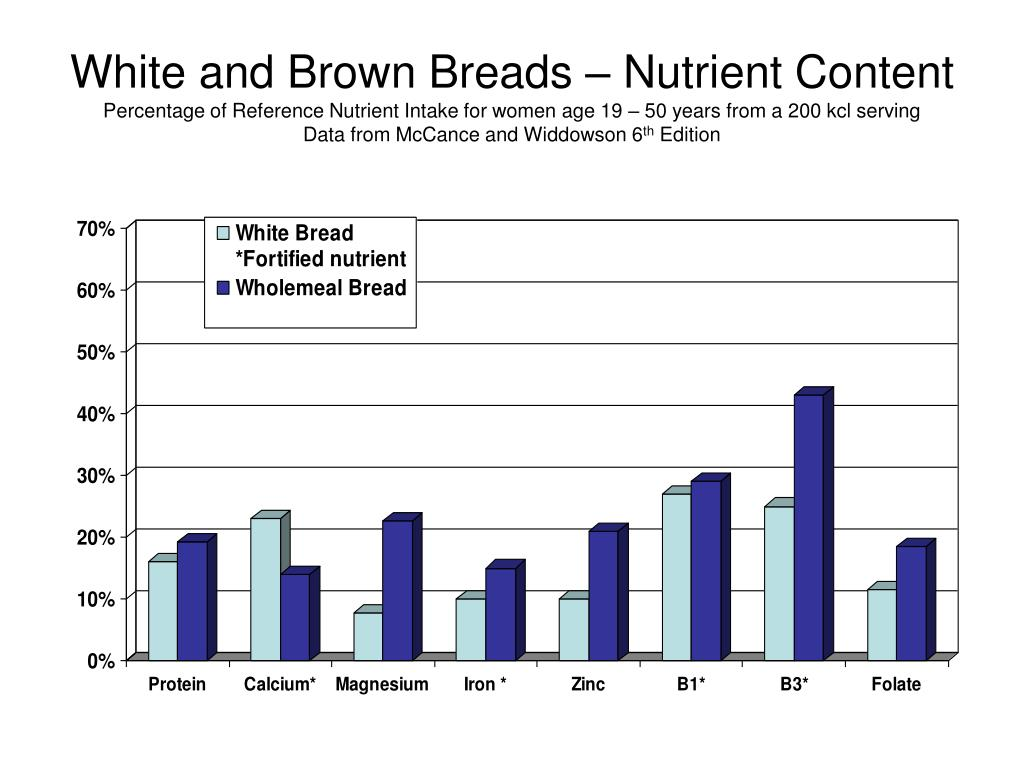White and Brown Breads – Nutrient Content