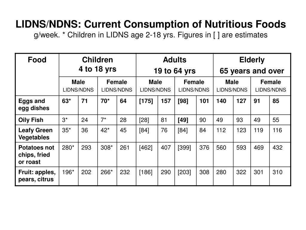 LIDNS/NDNS: Current Consumption of Nutritious Foods