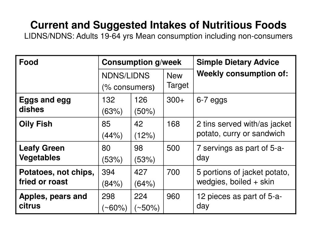 Current and Suggested Intakes of Nutritious Foods