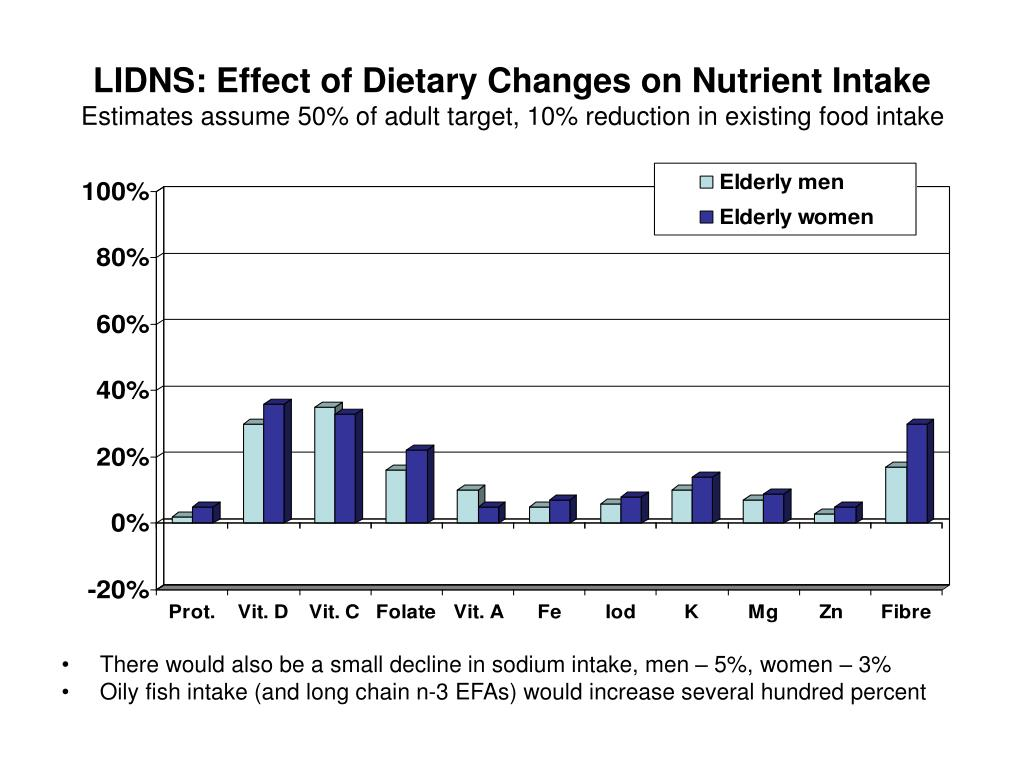 LIDNS: Effect of Dietary Changes on Nutrient Intake