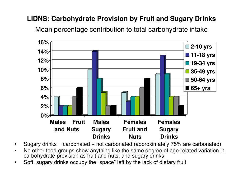 LIDNS: Carbohydrate Provision by Fruit and Sugary Drinks