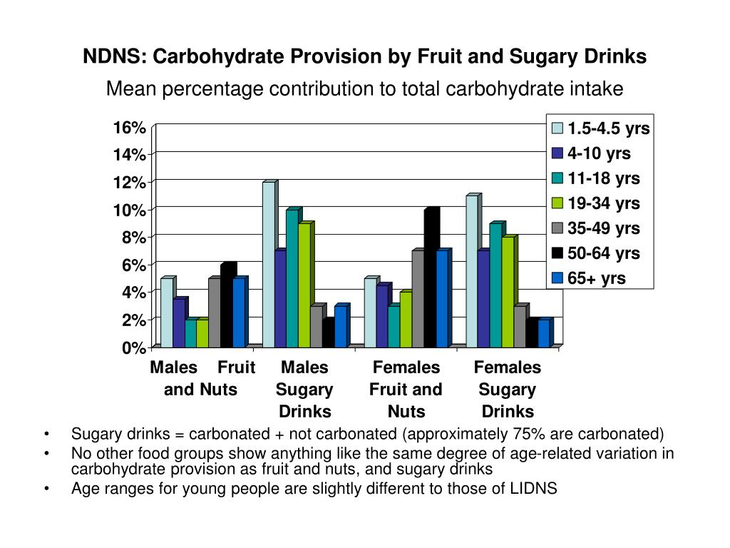 NDNS: Carbohydrate Provision by Fruit and Sugary Drinks