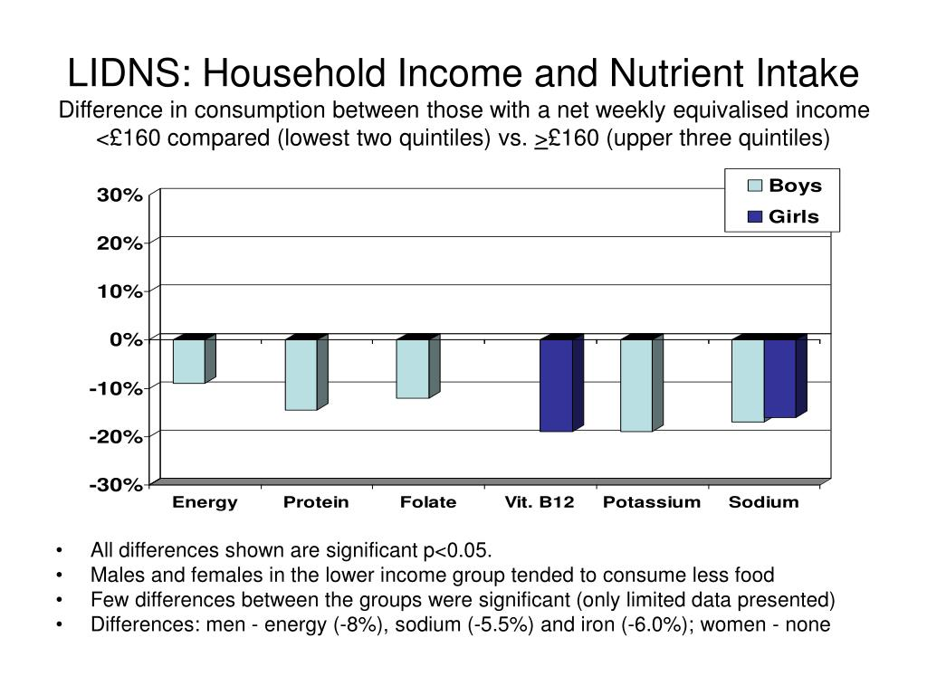 LIDNS: Household Income and Nutrient Intake