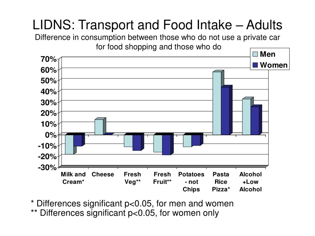 LIDNS: Transport and Food Intake – Adults