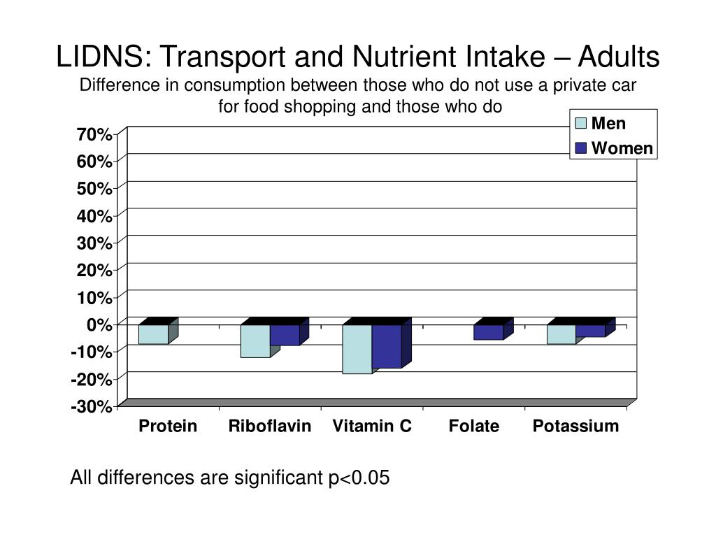 LIDNS: Transport and Nutrient Intake – Adults