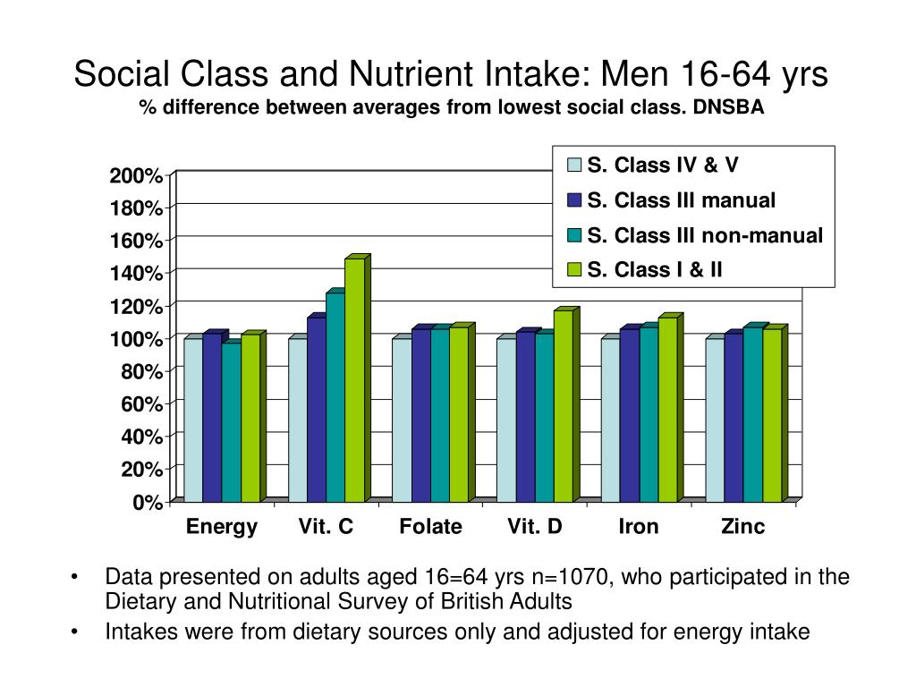 Social Class and Nutrient Intake: Men 16-64 yrs