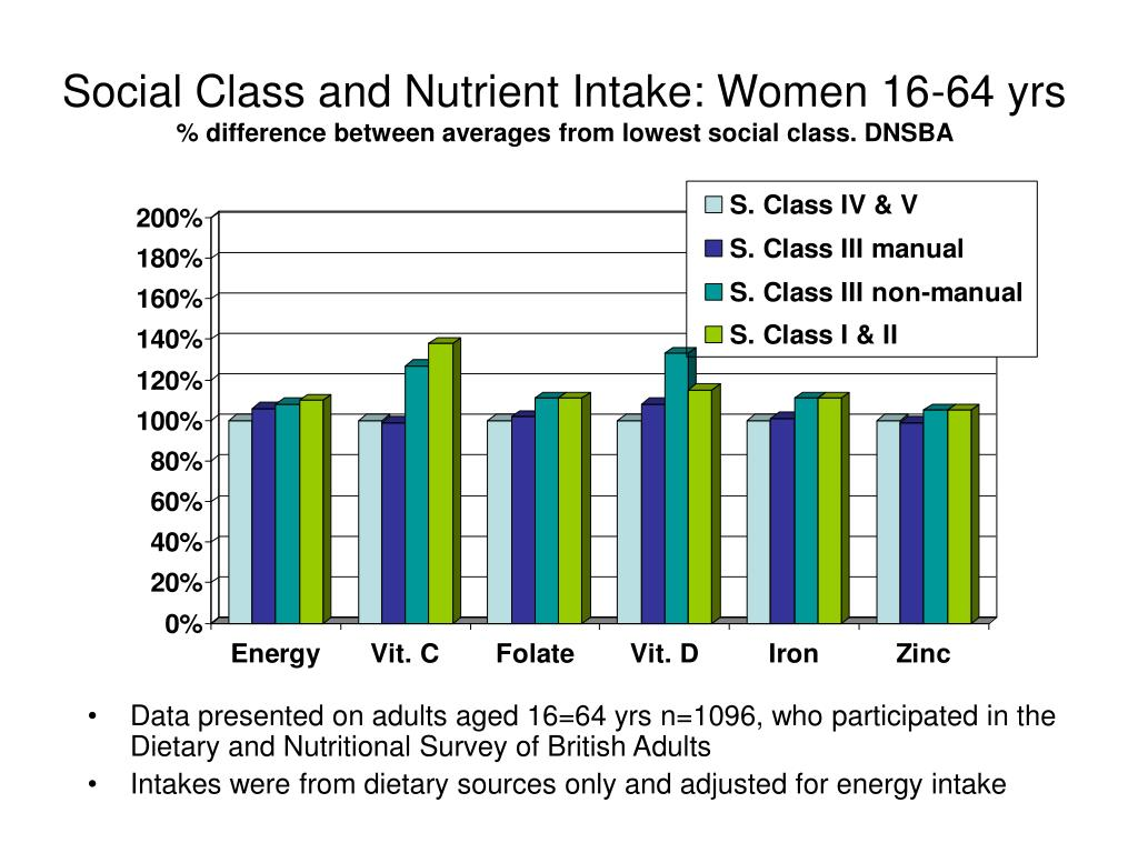 Social Class and Nutrient Intake: Women 16-64 yrs