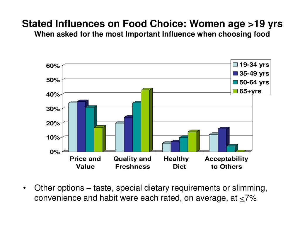 Stated Influences on Food Choice: Women age >19 yrs